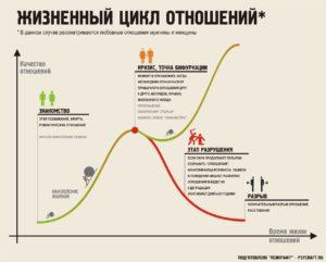 Кризис в отношениях и пути его преодоления